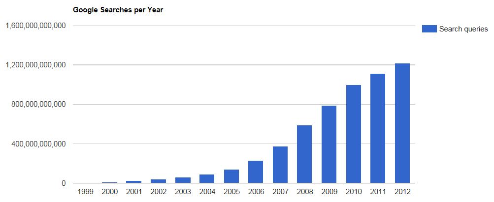 google-yearly-searches