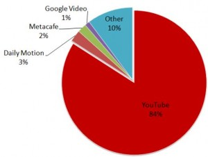 youtube-pie-chart
